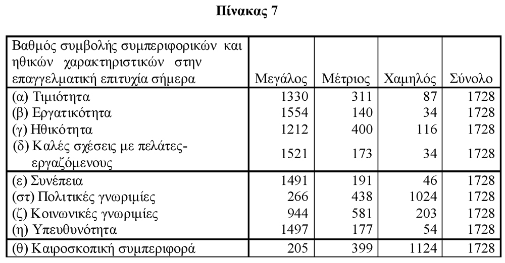 Πίνακας 7
