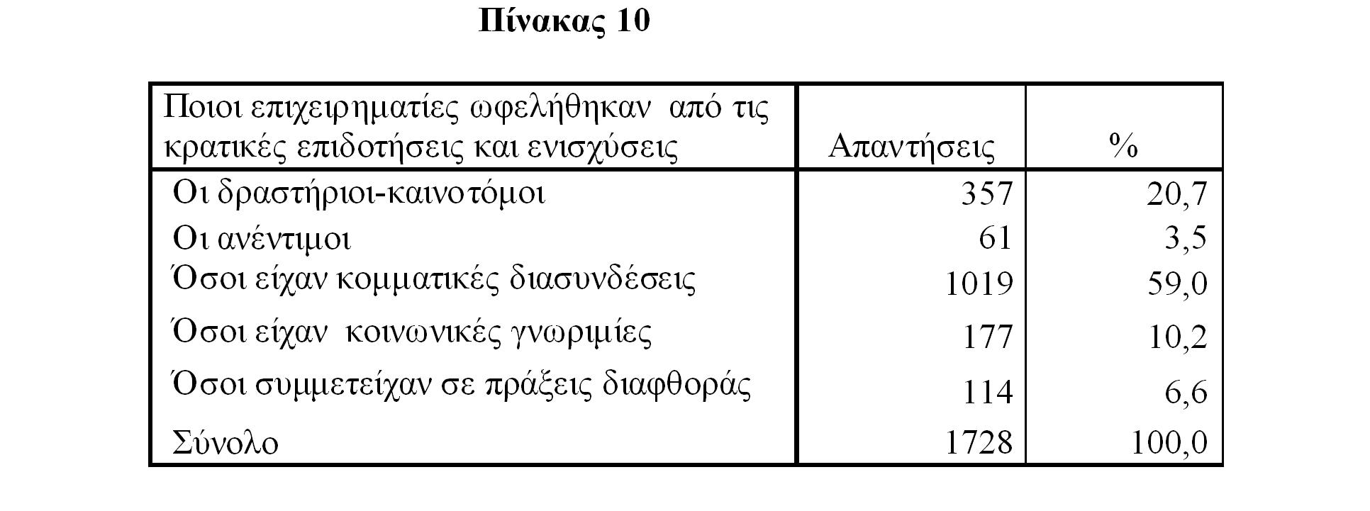 Πίνακας 10