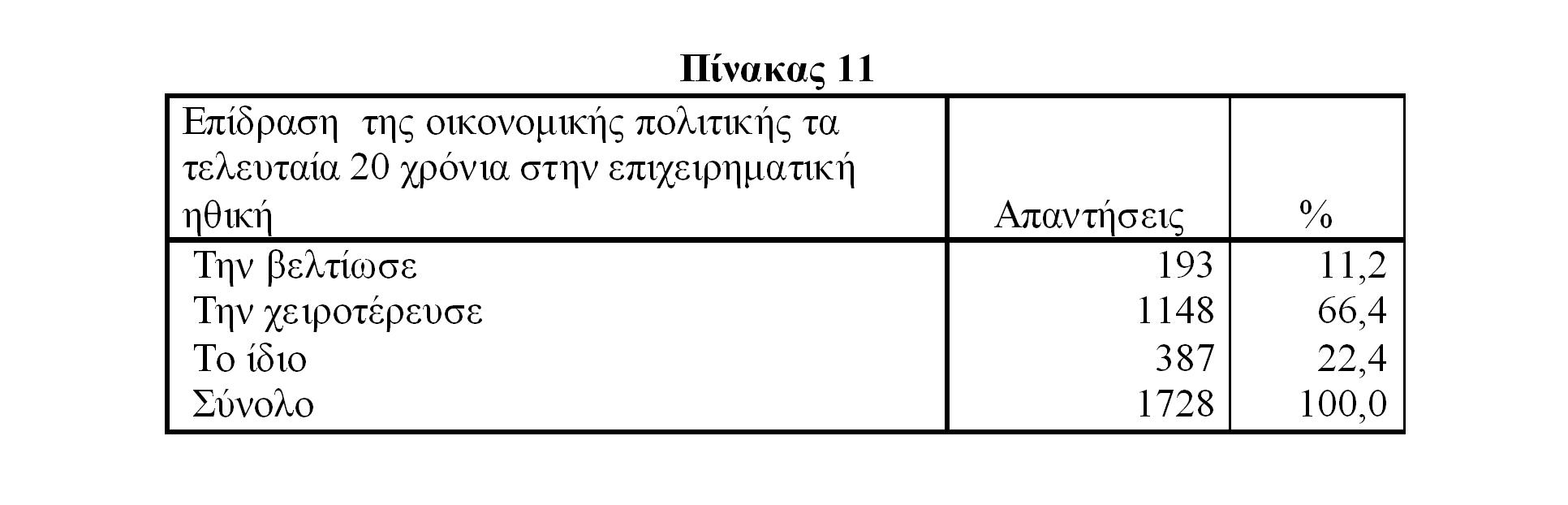 Πίνακας 11