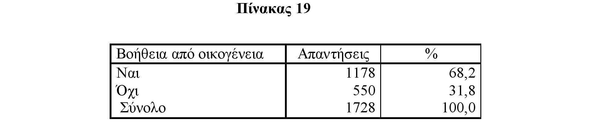 Πίνακας 19