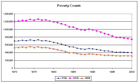 poverty count