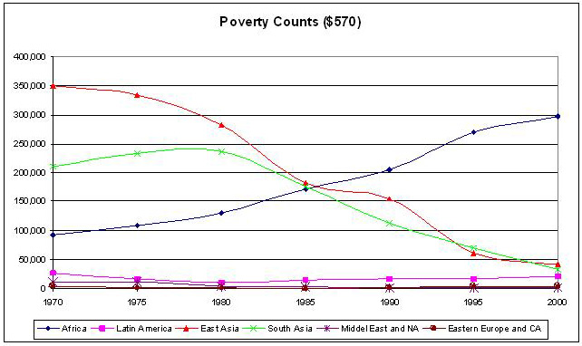 poverty disaggregated